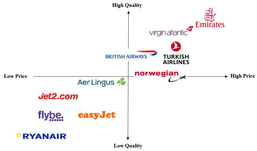 Airline Brands Market Positioning
