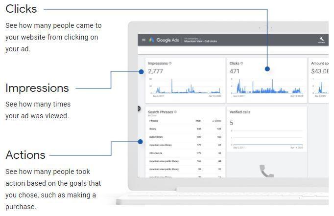 Google Ads agency Wolverhampton